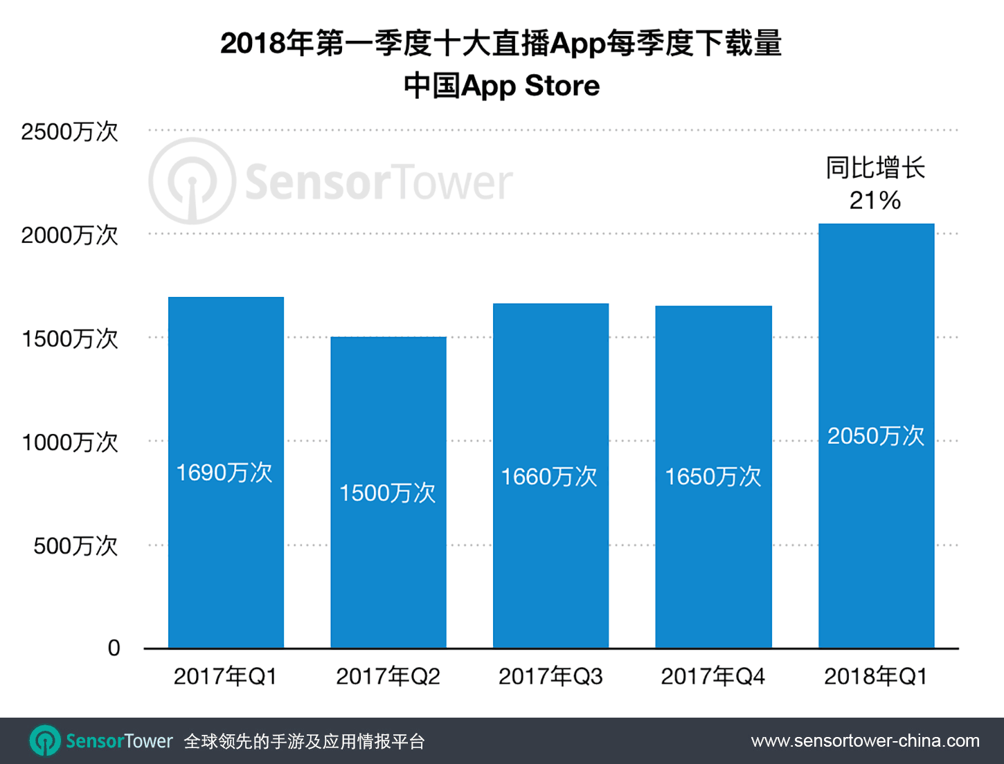 China's Top 10 Live Streaming Apps 1Q17 to 1Q18 QoQ Download Trend