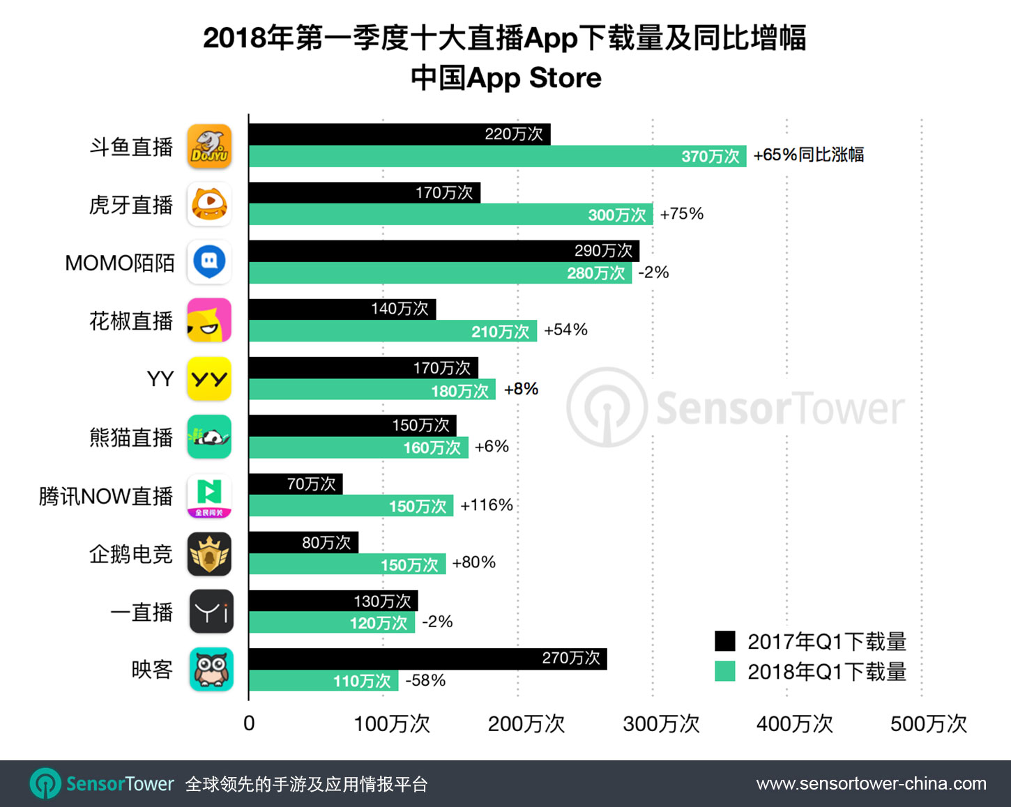 China's Top 10 Live Streaming Apps 1Q17 vs. 1Q18