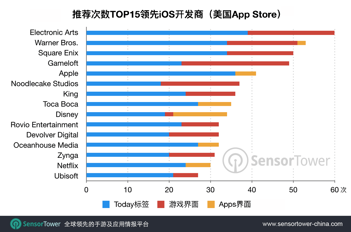 Chart showing the most featured publishers on the iOS 11 App Store CN
