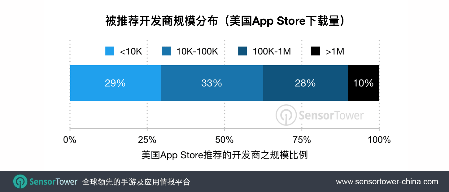 Chart showing the percentage of publishers featured publishers on the iOS 11 App Store by downloads CN