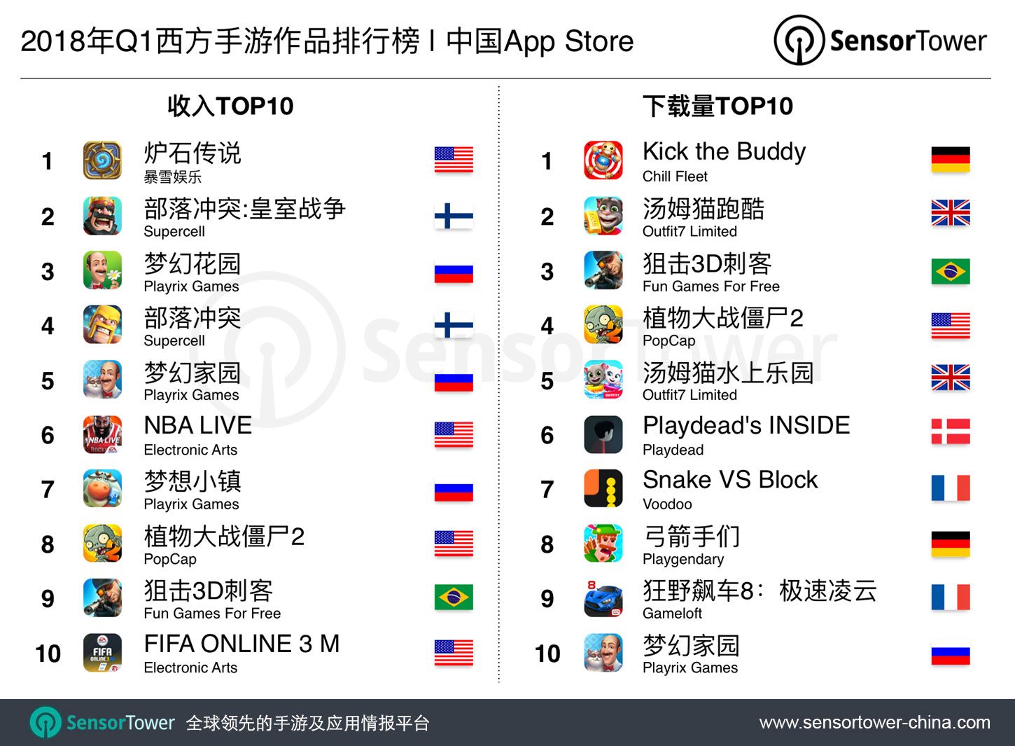 Q1 2018 Top 10 Western Games in China by Revenue and Downloads  - q1 2018 top 10 western games in china by revenue and downloads - 2018年第一季度十大欧美手游在中国:国人氪金《炉石传说》最高,下载《Kick the Buddy》最多