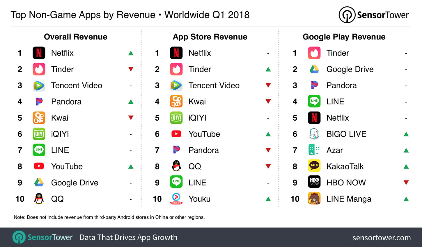 The Top Mobile Apps, Games, and Publishers of Q1 2018