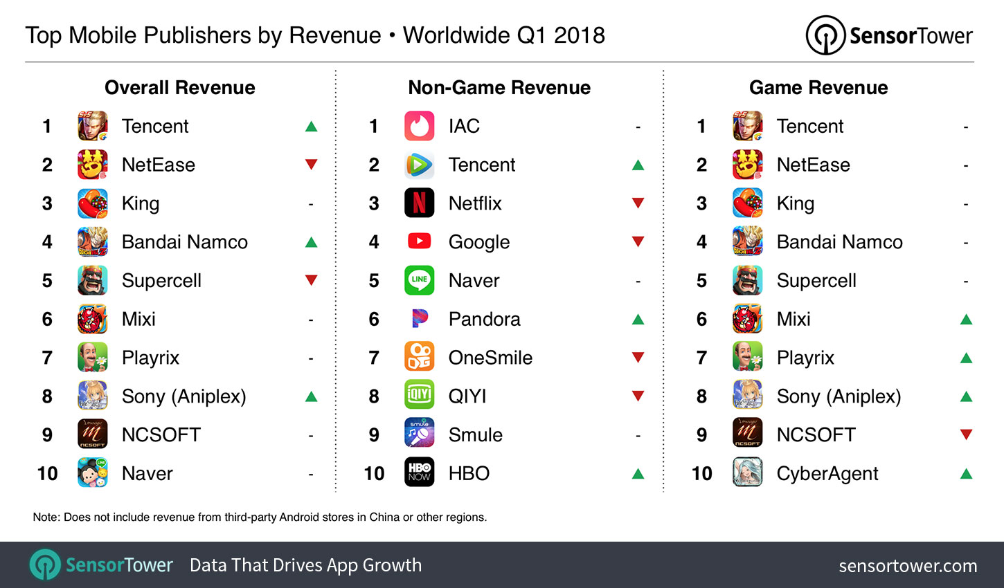 Chart showing the world's highest grossing iOS and Google Play publishers for Q1 2018  - q1 2018 top publishers by revenue - The Top Mobile Apps, Games, and Publishers of Q1 2018: Sensor Tower's Data Digest