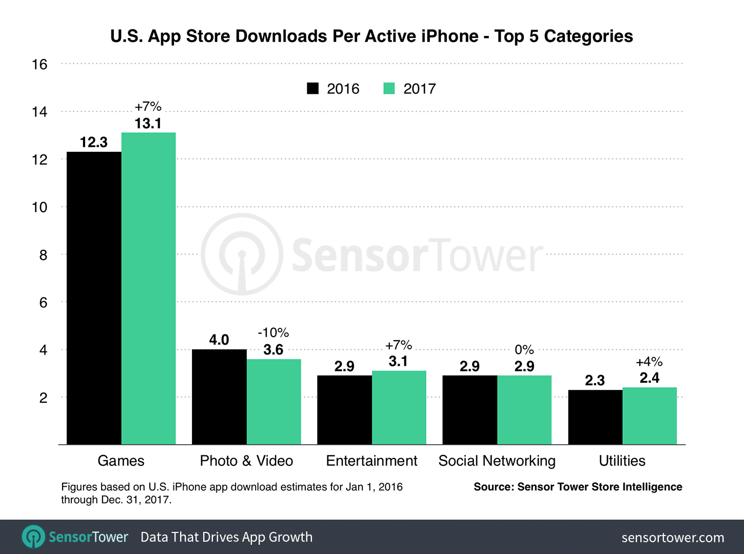 iPhone Per Active Device Average Downloads U.S. 2017