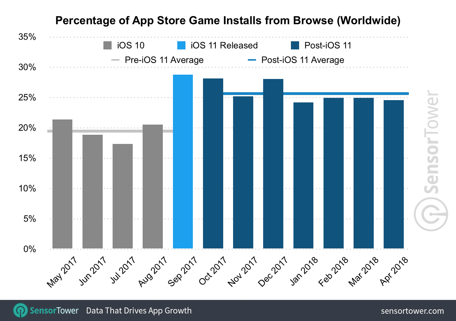 Chart showing the percentage of game downloads that come from browse on the App Store worldwide