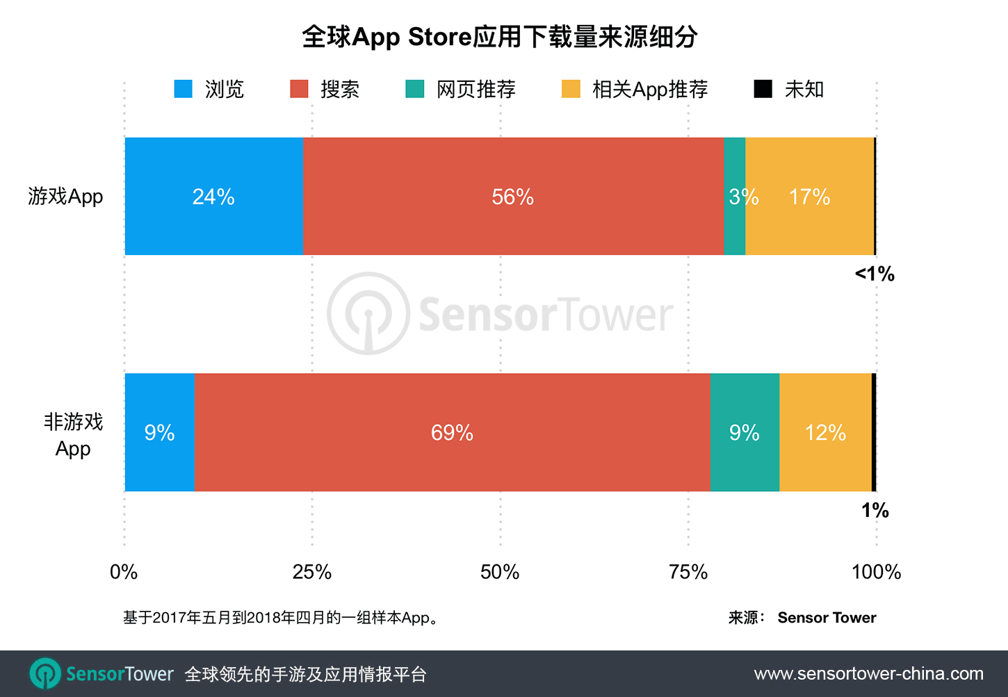 Chart showing the percentage of game and non-game downloads that come from all sources on the App Store worldwide CN  - app store installs by source cn - iOS 11新版App Store亮相以来,全球用户在商店中的浏览推动了15%的下载量,高于改版前