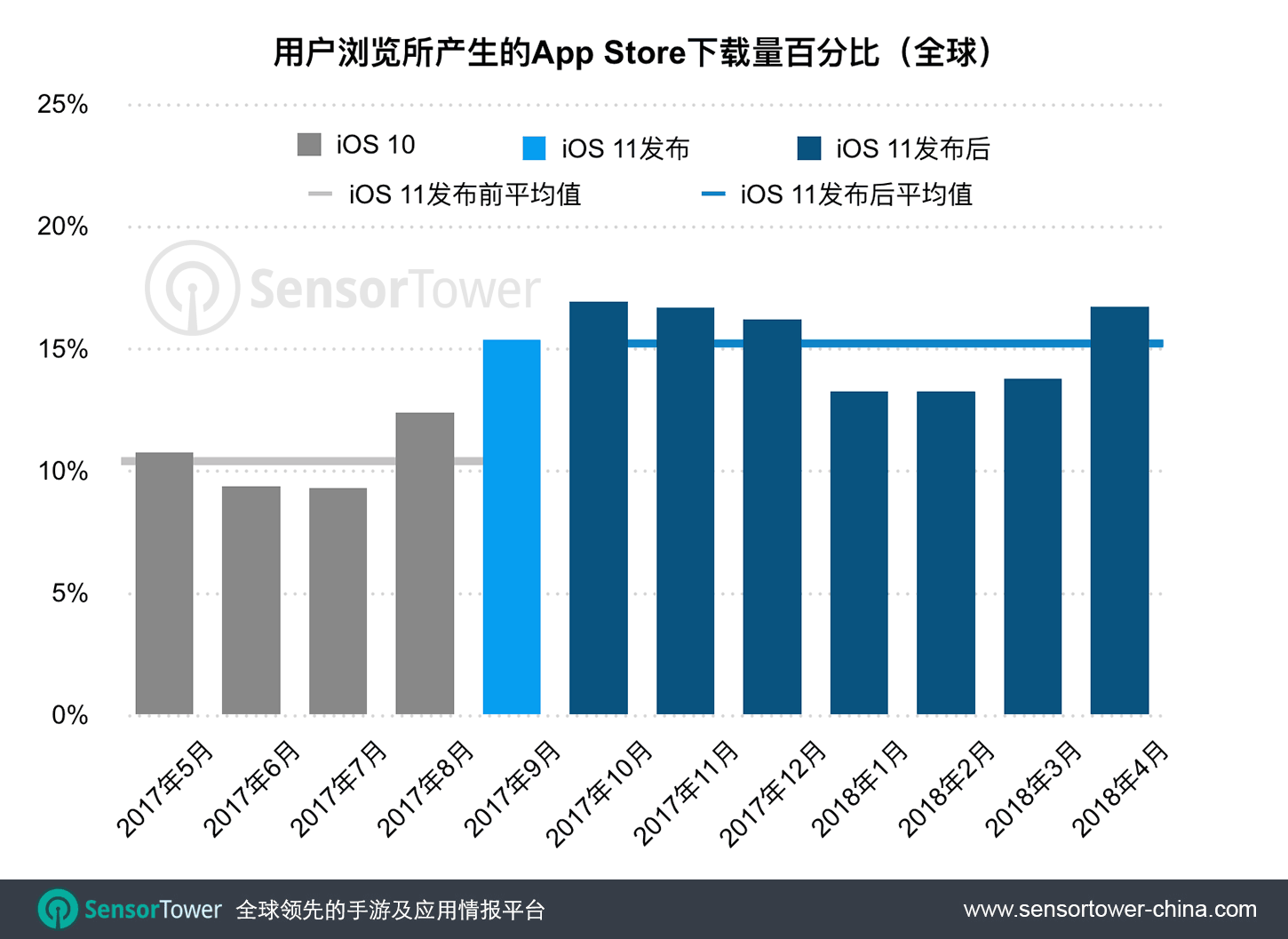 Chart showing the percentage of downloads that come from browsing the App Store CN  - app store installs from browse cn - iOS 11新版App Store亮相以来,全球用户在商店中的浏览推动了15%的下载量,高于改版前