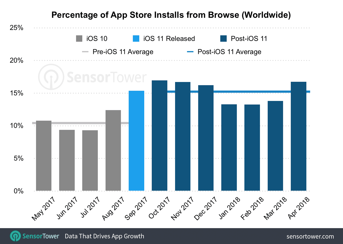 Chart showing the percentage of downloads that come from browsing the App Store