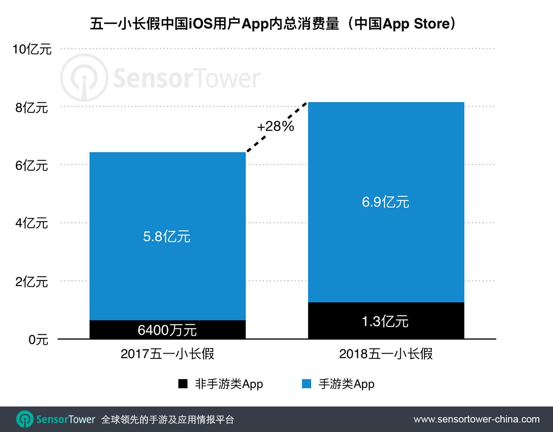 2018 Chinese Labor Day Holiday App Store Revenue YoY Growth  - chinese labor day holiday app store revenue yoy growth - 五一劳动节小长假期间,中国App Store吸金总量超过8亿元人民币,同比增长28%,非游戏类iOS消费翻倍