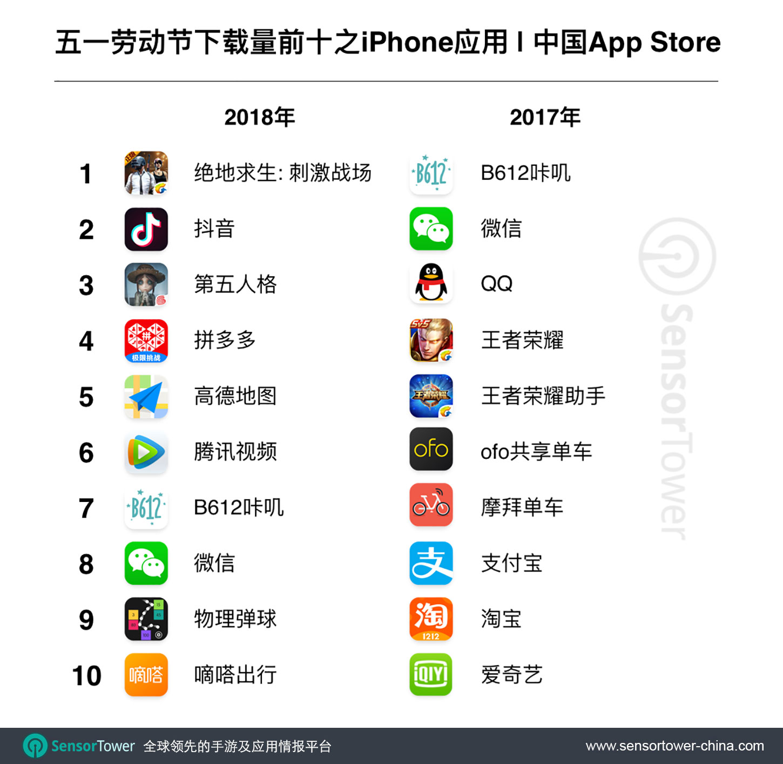 2018 Chinese Labor Day Top 10 Most Downloaded iPhone Apps in China  - cn labor day most downloaded iphone apps - 五一劳动节小长假期间,中国App Store吸金总量超过8亿元人民币,同比增长28%,非游戏类iOS消费翻倍