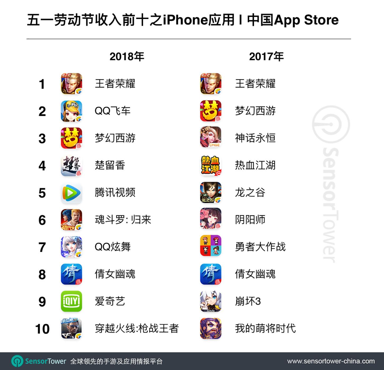 2018 Chinese Labor Day Top 10 Grossing iPhone Apps in China  - cn labor day top grossing iphone apps - 五一劳动节小长假期间,中国App Store吸金总量超过8亿元人民币,同比增长28%,非游戏类iOS消费翻倍