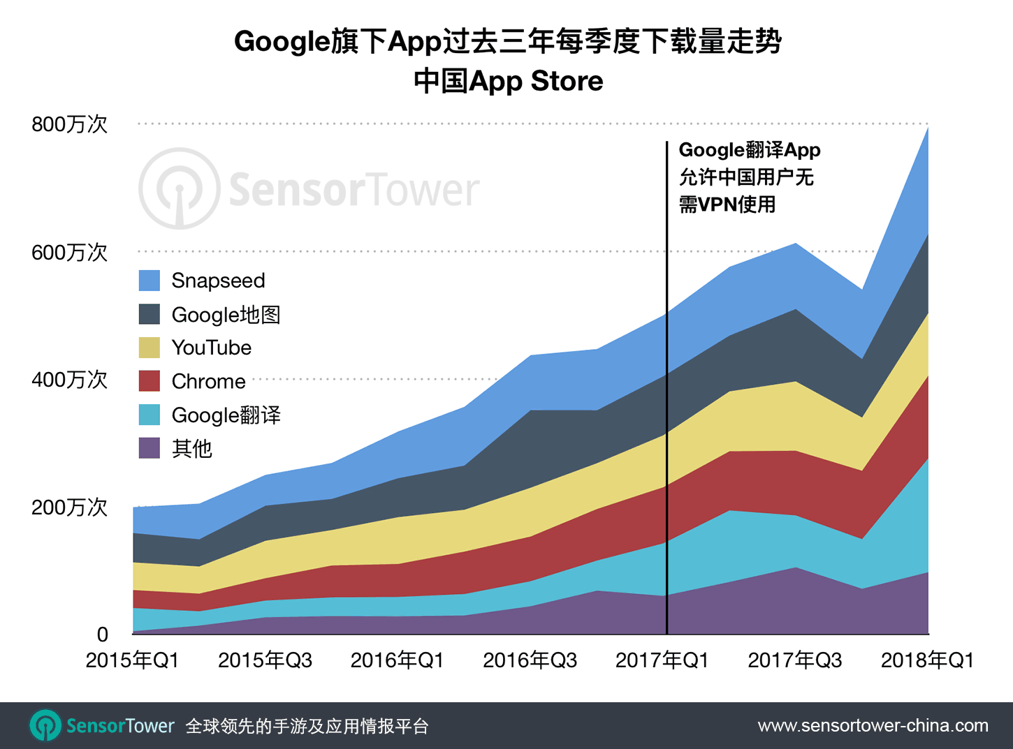 Google Apps Quarterly iOS Download in China  - google apps quarterly ios downloads in cn - 谷歌旗下App在中国市场达最高峰季度:2018年Q1下载量近800万次,Google翻译及Snapseed主要推进