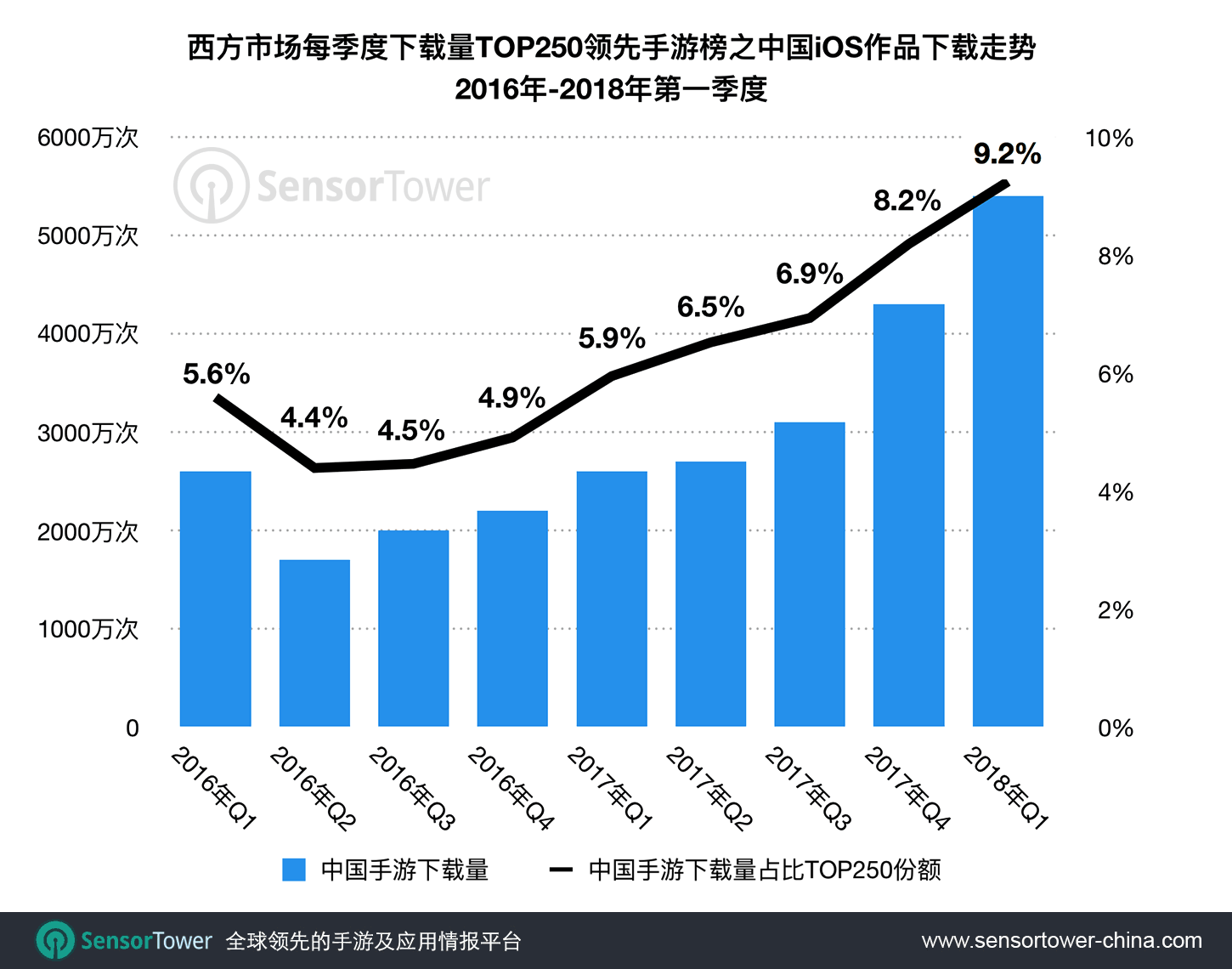 Downloads for Chinese-Made iOS Games within Western Markets' Quarterly Top 250 Titles by Installs  - ios installs for cn games within western markets quarterly top titles - 中国手游出海西方:2018年第一季度下载吸金量及市场份额创新高
