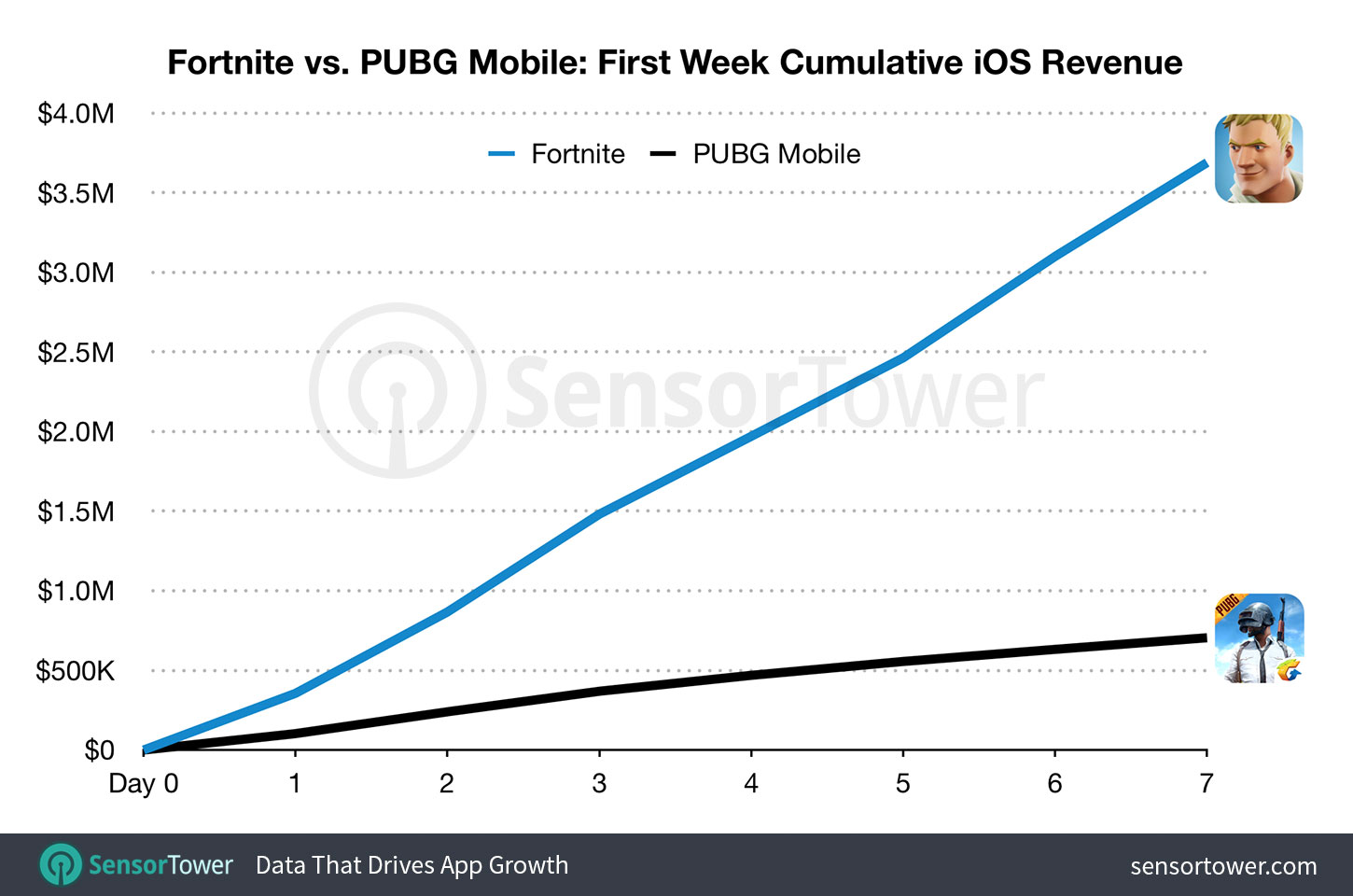 Chart showing Fortnite's cumulative first week's gross revenue compared to PUBG Mobile's on the App Store worldwide