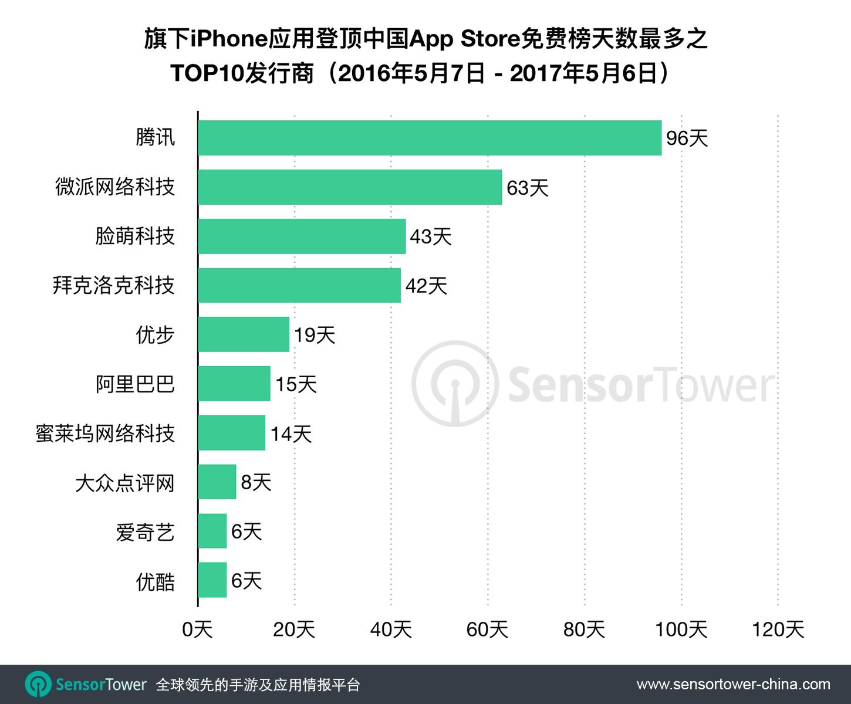Top Publishers by Number of Days Topping CN App Store 2016-2017  - top publishers by number of days topping cn app store 2016 2017 - 过去一年内,腾讯旗下App霸占中国App Store免费榜首共197天,同比增长105%