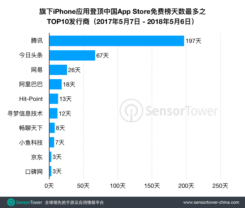 Top Publishers by Number of Days Topping CN App Store 2017-2018  - top publishers by number of days topping cn app store 2017 2018 - 过去一年内,腾讯旗下App霸占中国App Store免费榜首共197天,同比增长105%