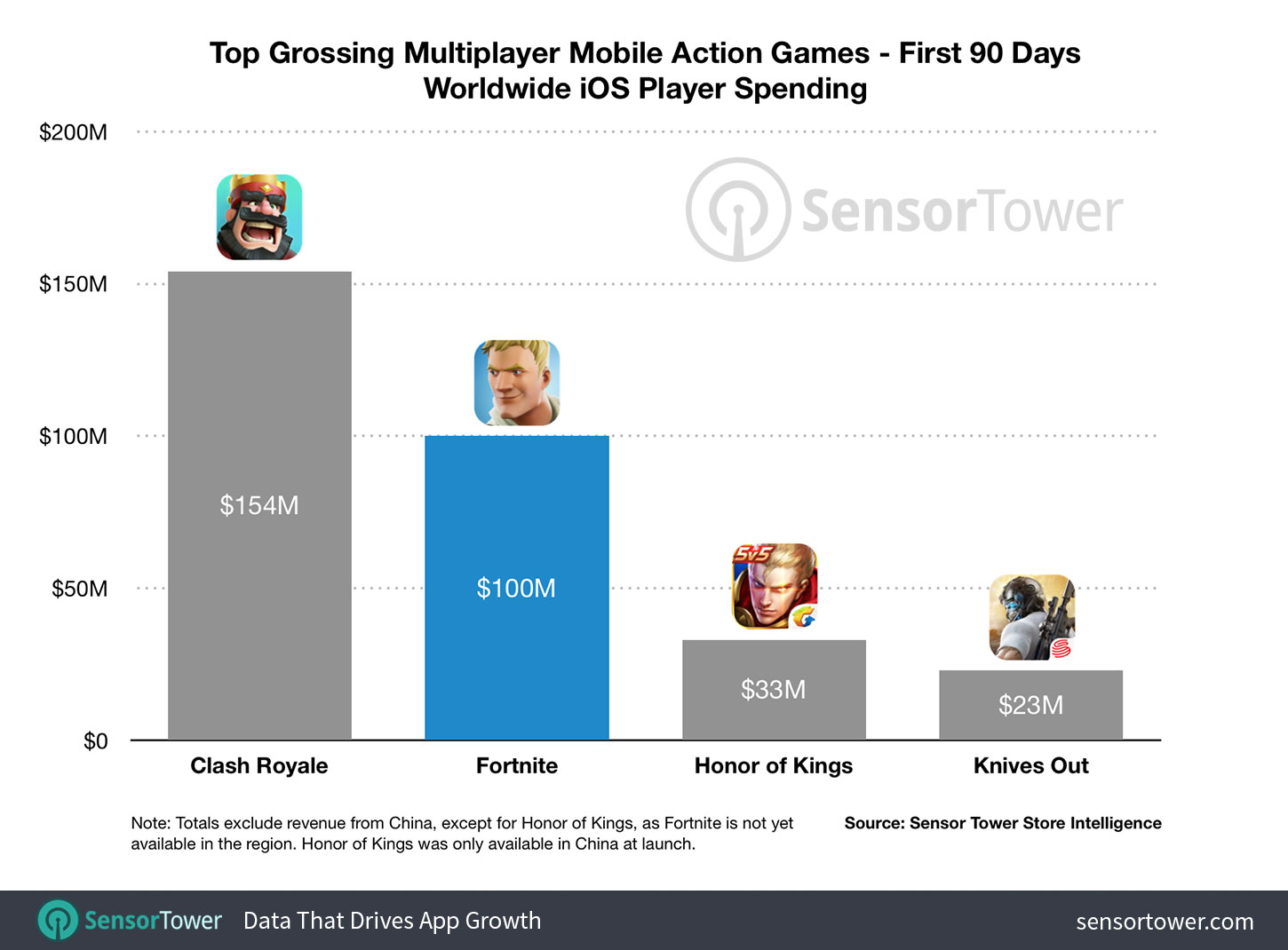 Chart showing Fortnite's gross revenue on iOS in its first 90 days compared to other top grossing mobile multiplayer games