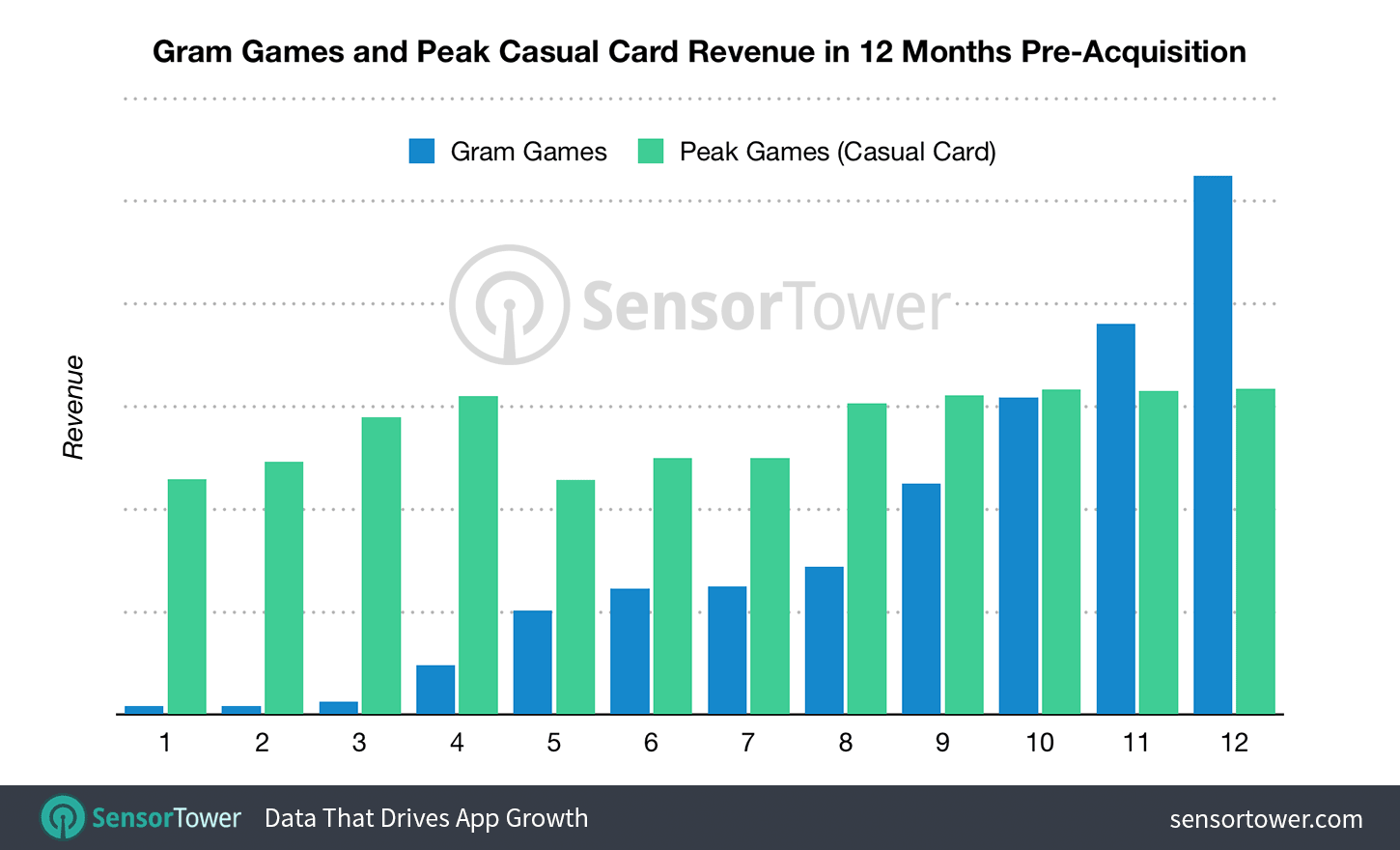 Chart showing the monthly revenue of Gram Games and Peak Games titles for 12 months prior to their acquisition by Zynga  - gram peak pre acquisition revenue - Zynga's Acquisition Strategy Is Reshaping Its Portfolio for Future Growth