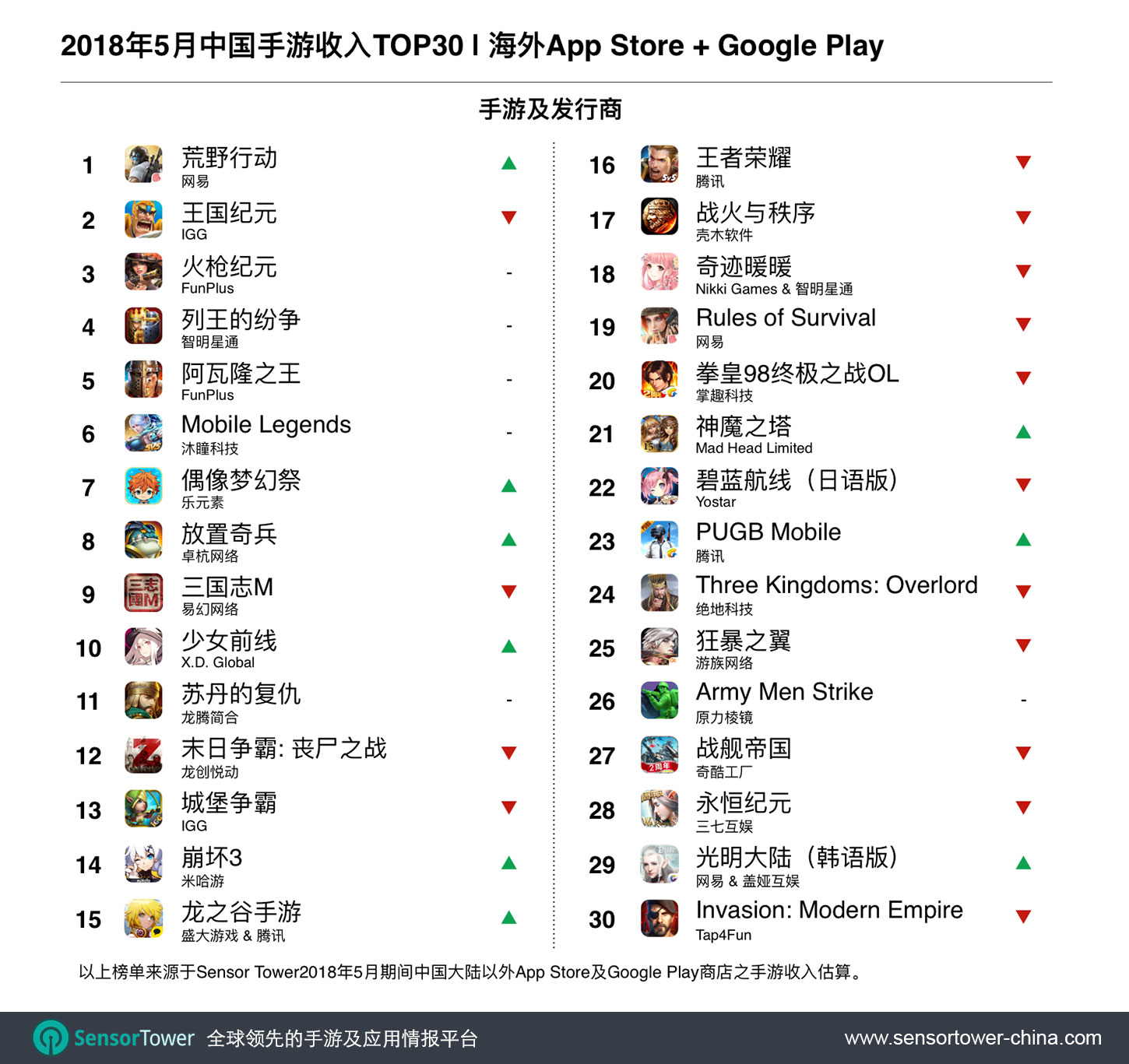 May 2018 Top 30 Grossing Chinese-Made Games Outside China