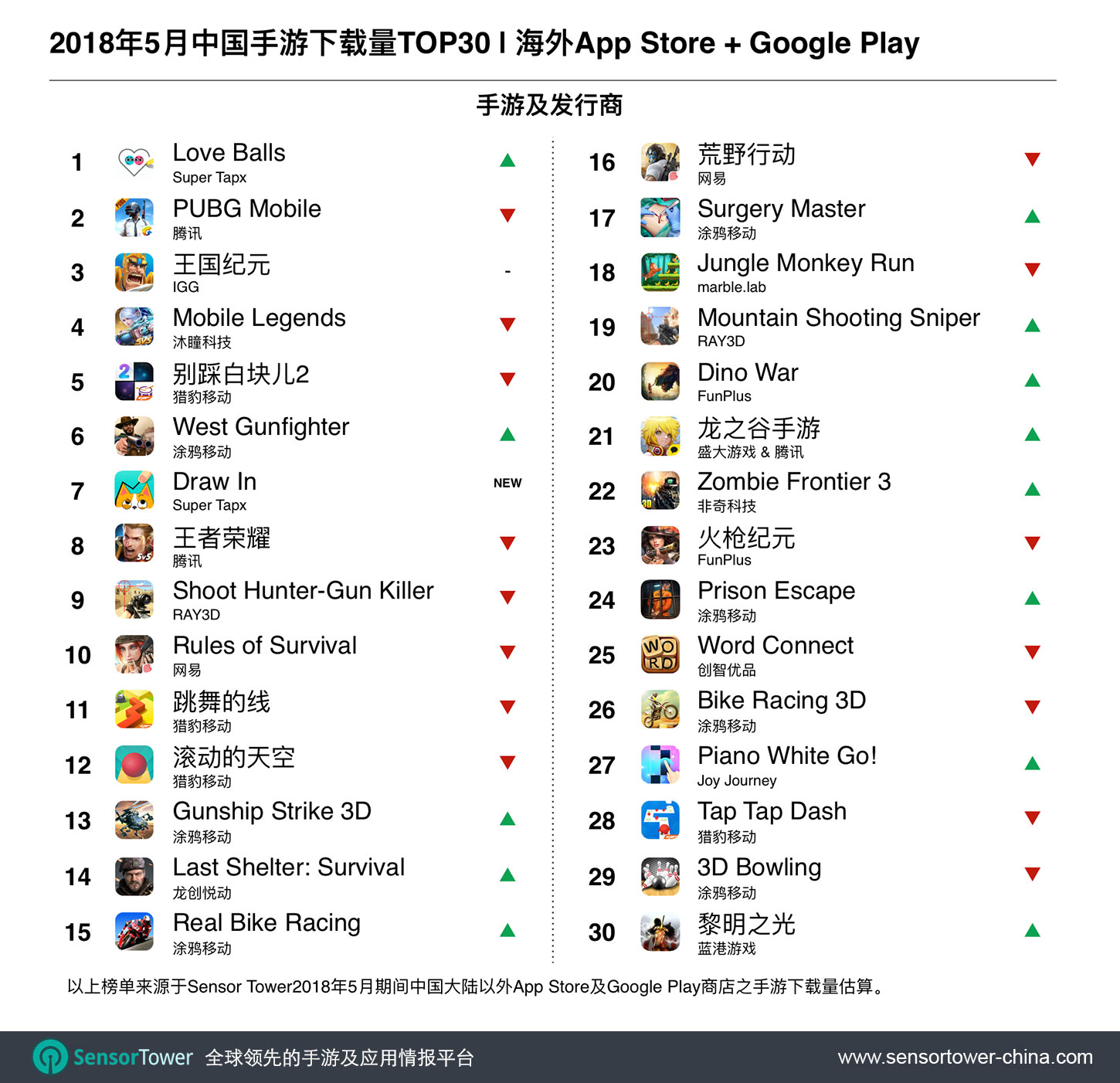 May 2018 Top 30 Most Downloaded Chinese-Made Games Outside China