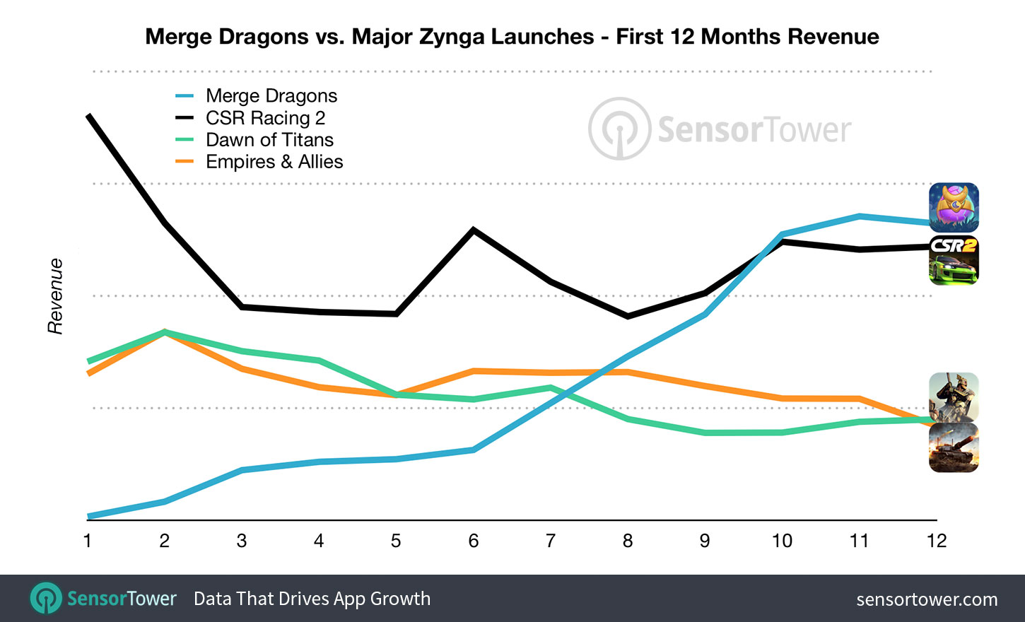 Chart showing the first 12 months revenue for major Zynga game launches including Merge Dragons  - merge dragons versus zynga launches first 12 months - Zynga's Acquisition Strategy Is Reshaping Its Portfolio for Future Growth