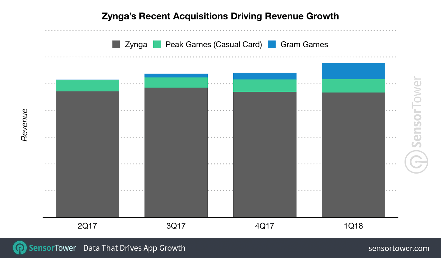 Chart showing Zynga's revenue for the past four quarters with Gram Games and Peak Games revenue added  - zynga acquisitions drive revenue growth - Zynga's Acquisition Strategy Is Reshaping Its Portfolio for Future Growth