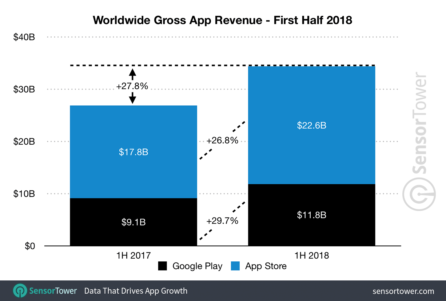 1H 2018 Mobile App Revenue