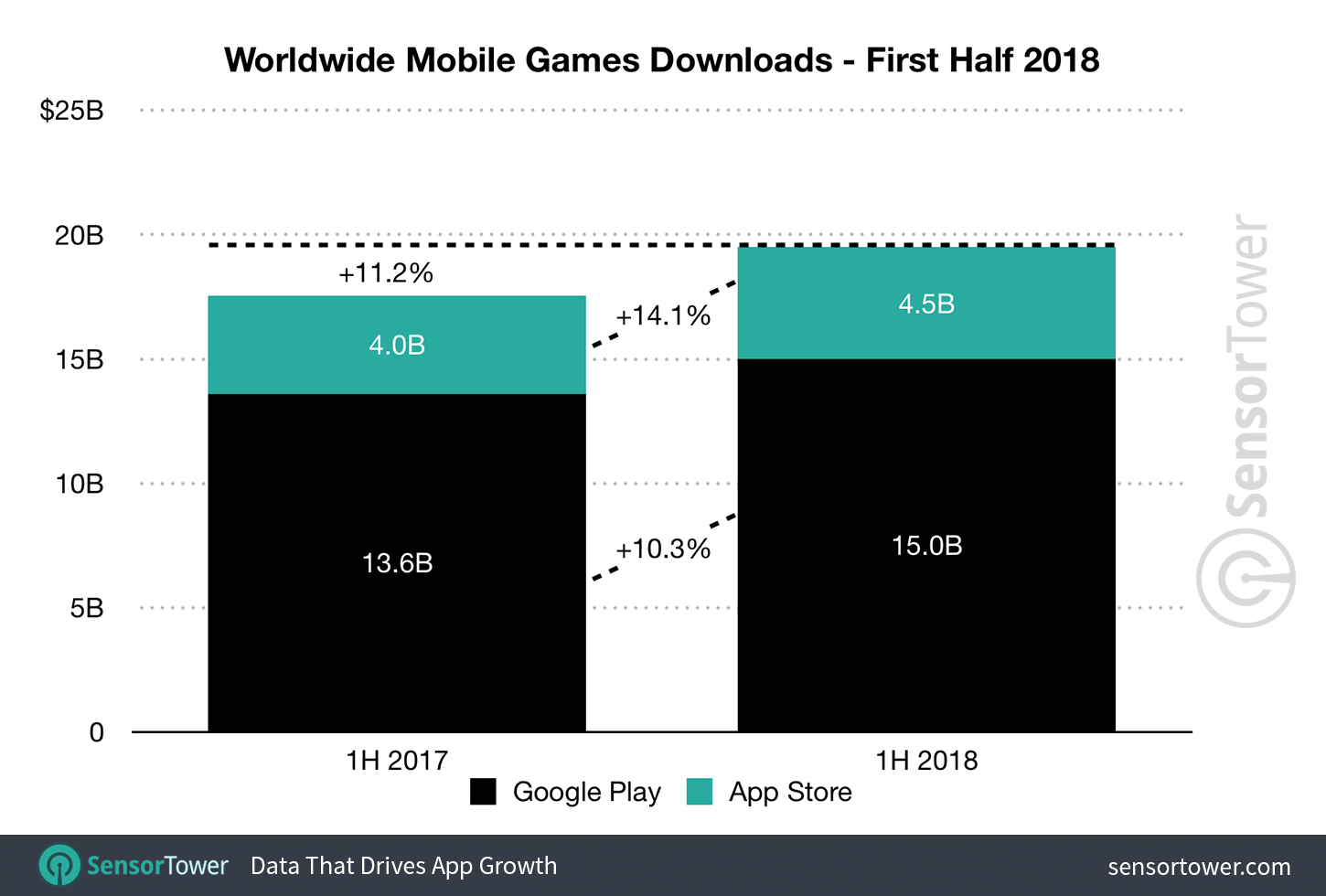 1H 2018 Mobile Game Downloads
