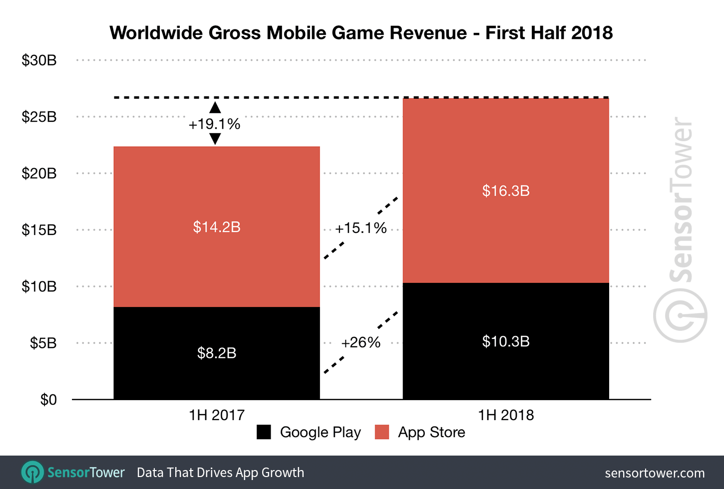 1H 2018 Mobile Game Revenue