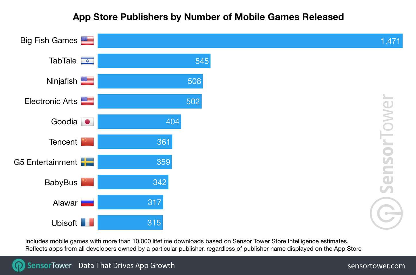 Chart showing a ranking of iOS publishers by number of mobile games released on the App Store