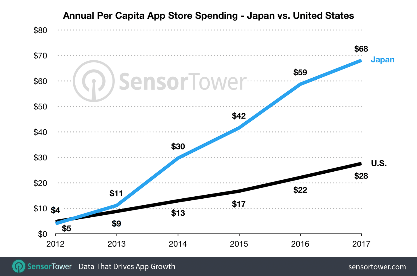 Chart showing annual per capita spending on Apple's App Store by Japan and the United States between 2012 and 2017