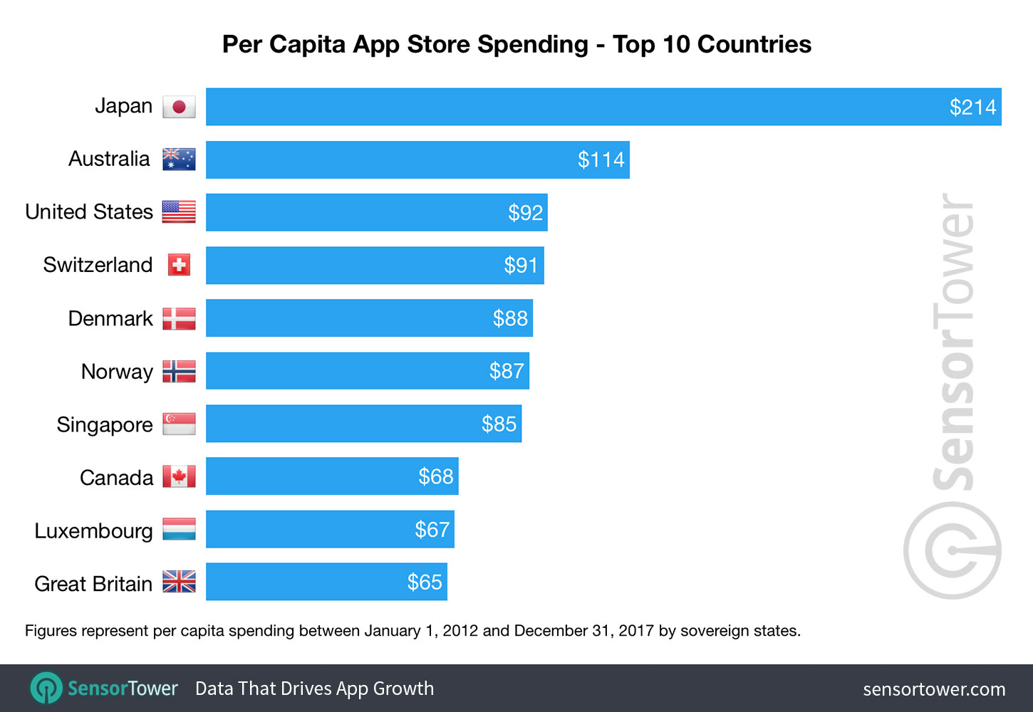 Chart showing a ranking of countries by per capita spending on Apple's App Store between 2012 and 2017