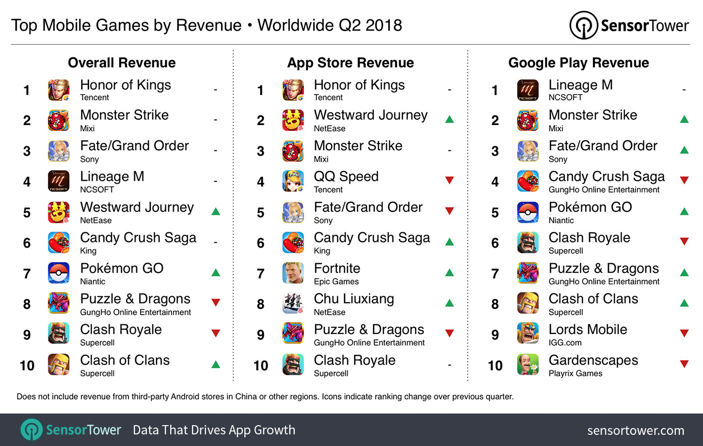 Chart showing the world's highest grossing iOS and Google Play games for Q2 2018