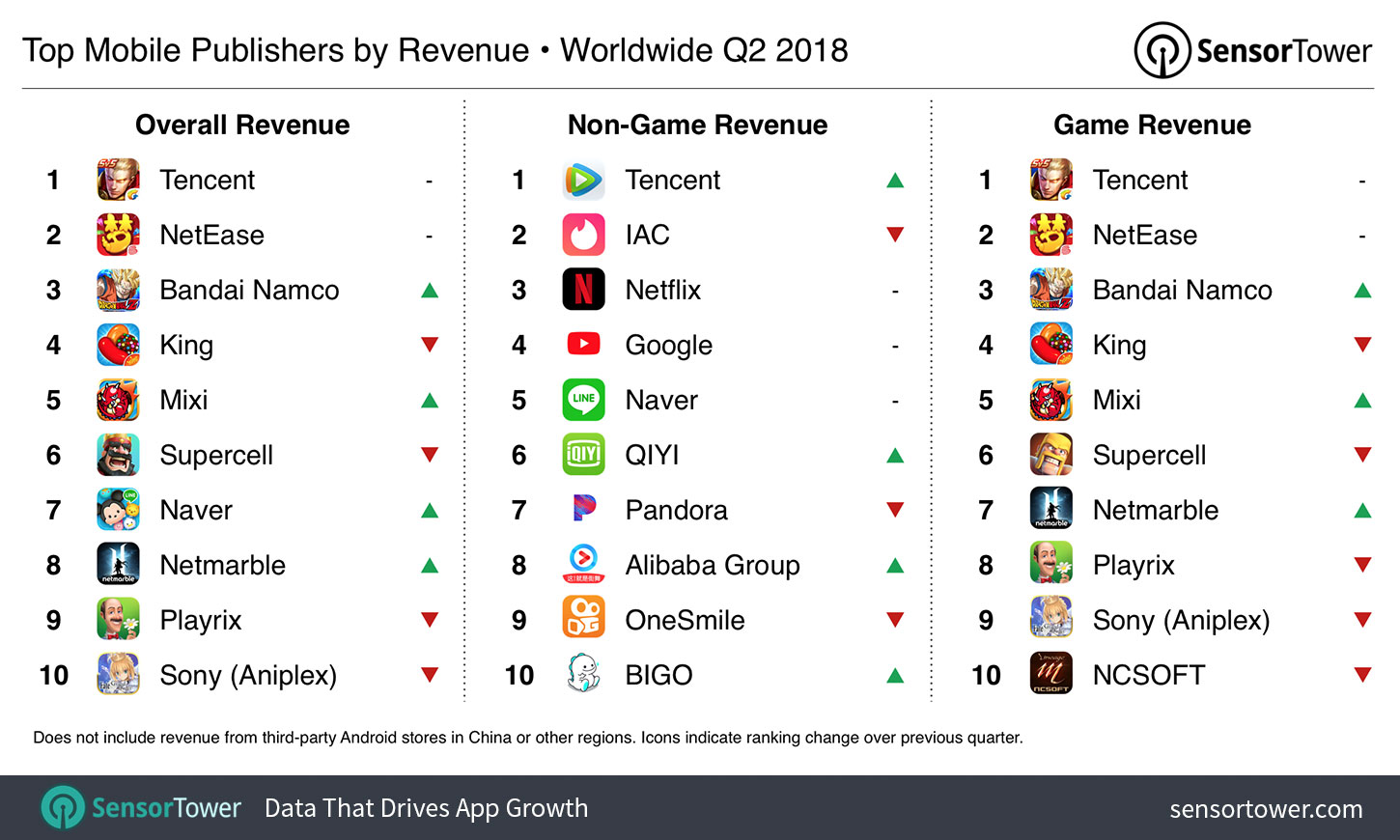 Chart showing the world's highest grossing iOS and Google Play publishers for Q2 2018