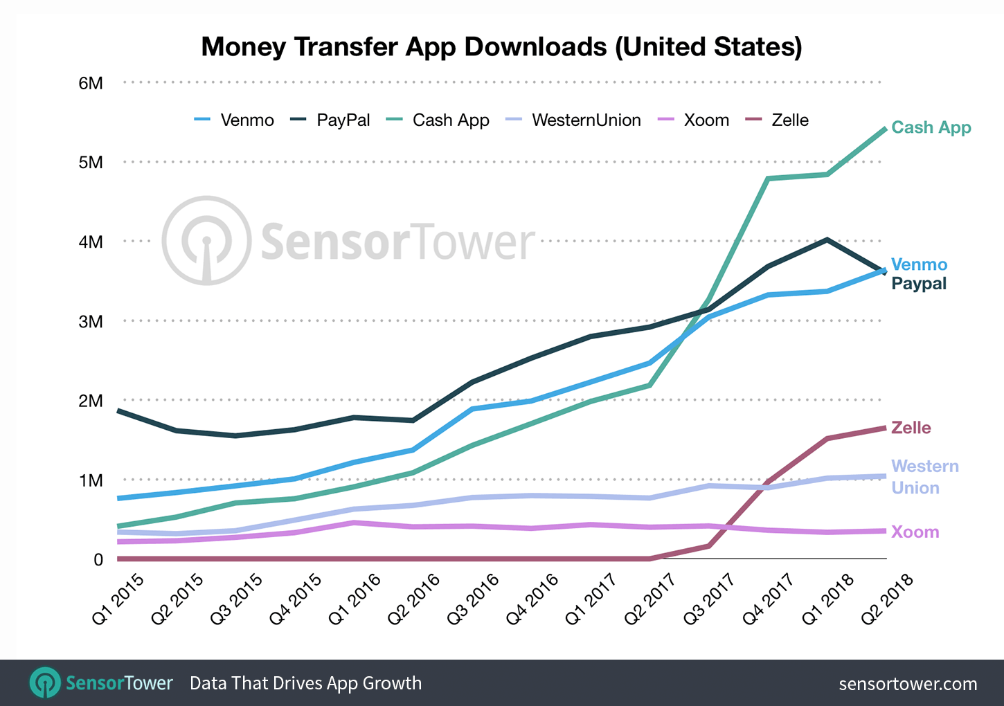 Money Transfer Apps Now Account for Nearly 30% of Finance