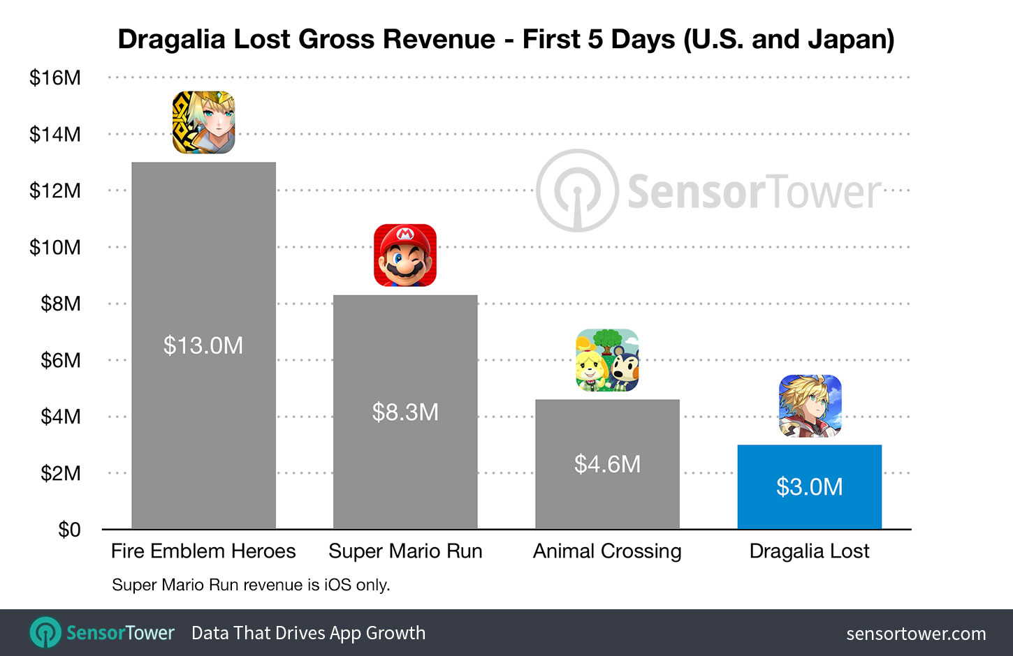 Dragalia Lost Revenue First 5 Days