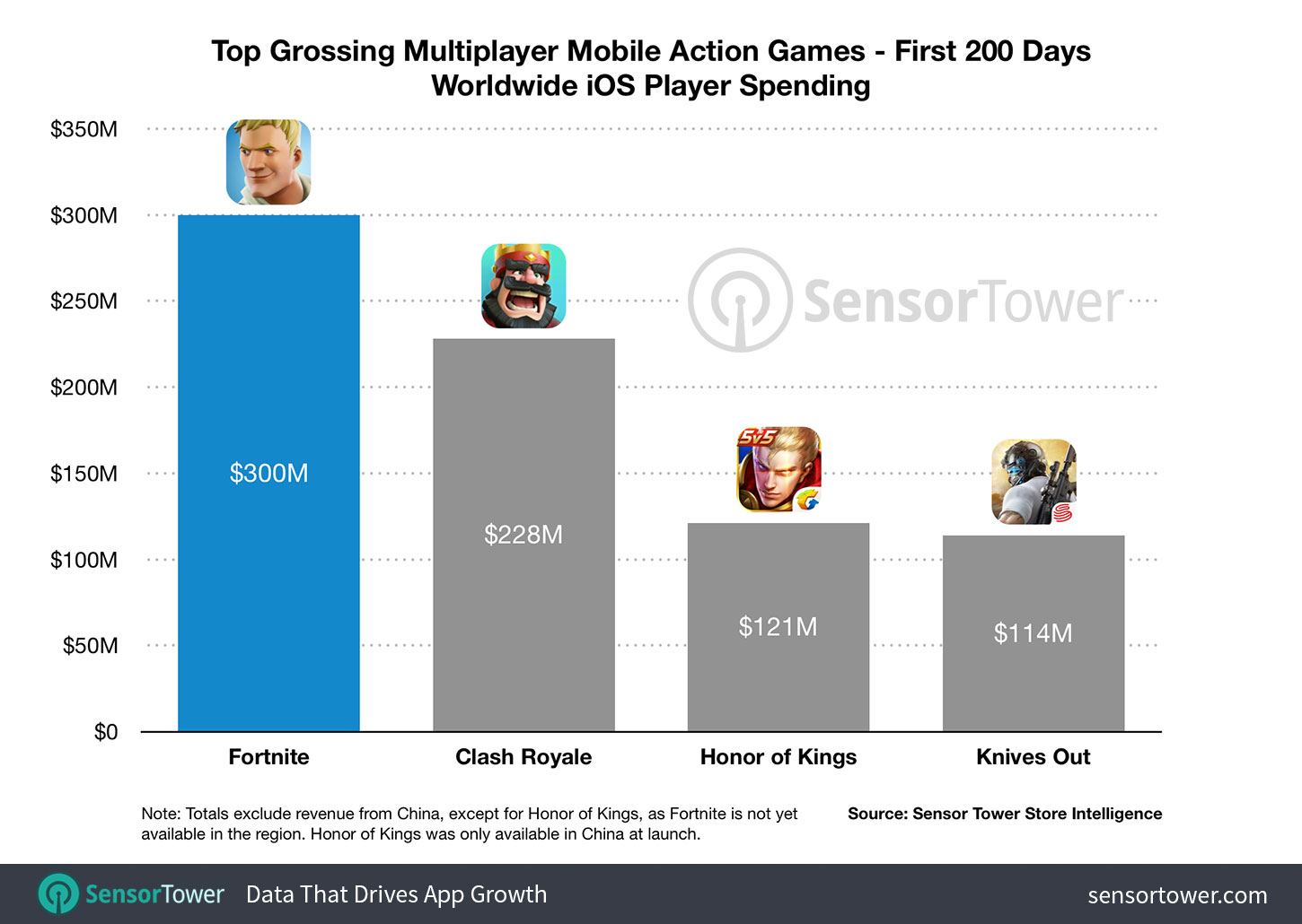 Chart showing Fortnite's gross revenue on iOS in its first 200 days compared to other top grossing mobile multiplayer games