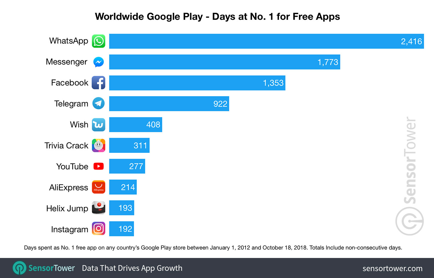 These Apps and Games Have Spent the Most Time at No  1 on Google
