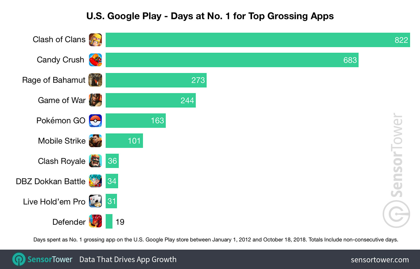 These Apps and Games Have Spent the Most Time at No. 1 on Google Play