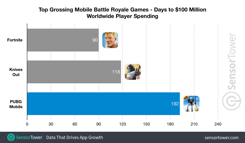 PUBG Mobile $100 Million
