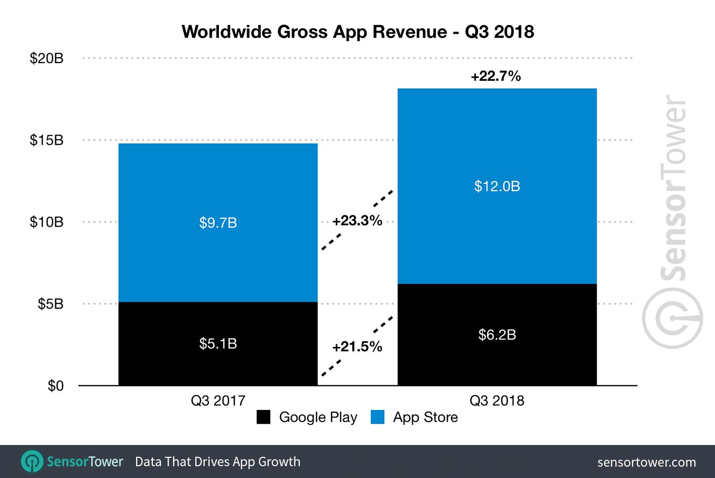 Q3 2018 Mobile App Revenue