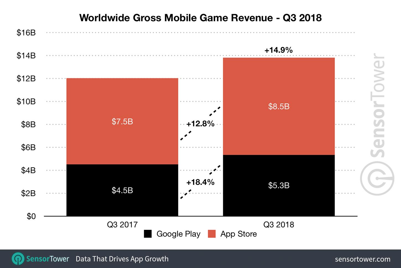 Q3 2018 Mobile Game Revenue