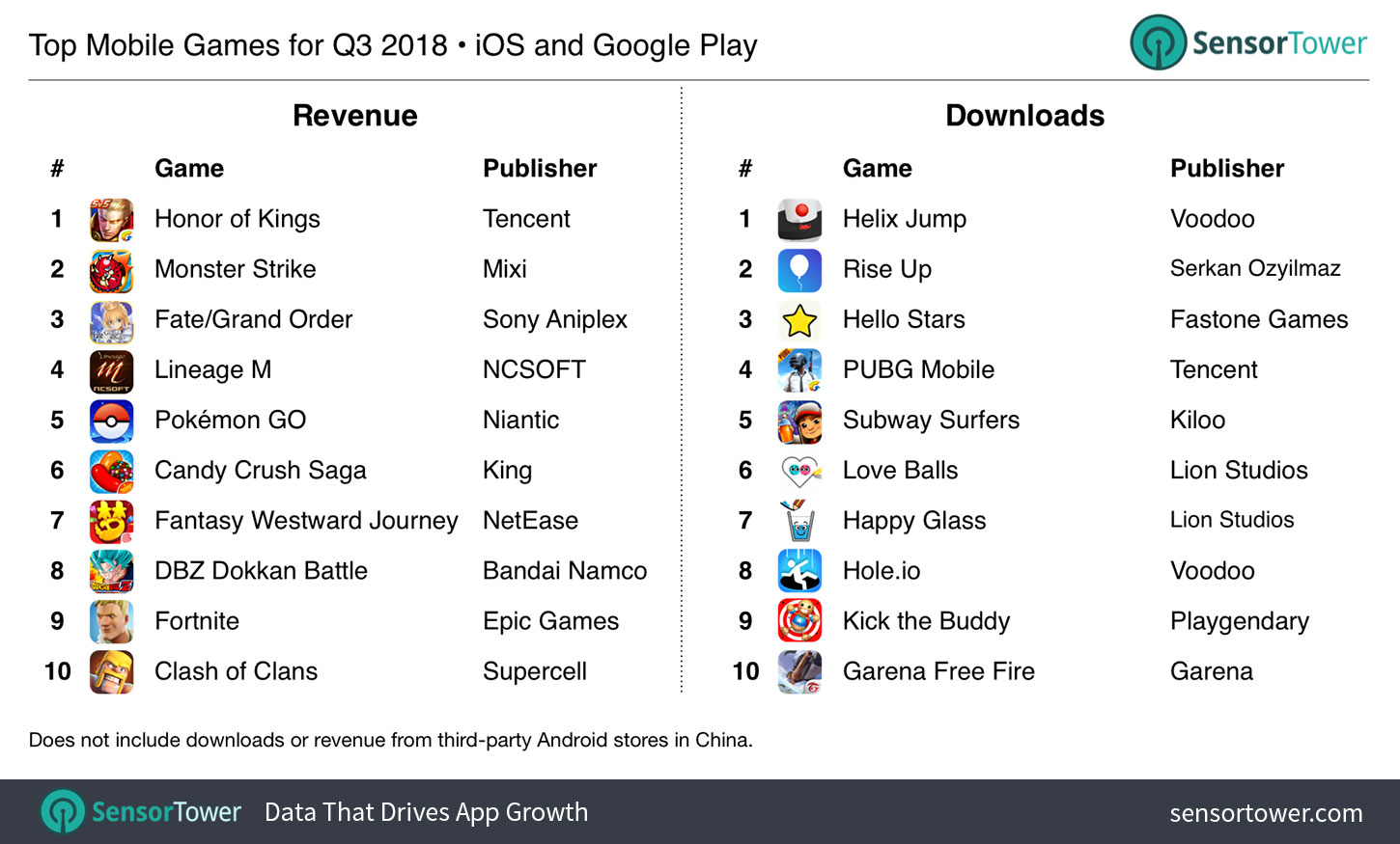 Q3 2018 Top Mobile Games by Revenue and Downloads