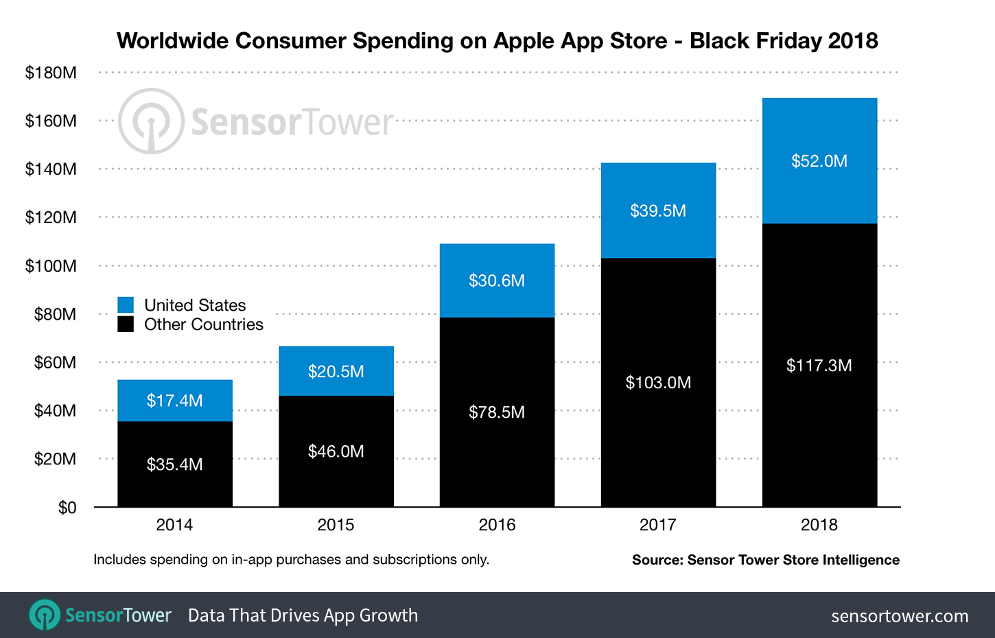 Worldwide and U.S. Black Friday Revenue on the App Store for 2014 through 2018