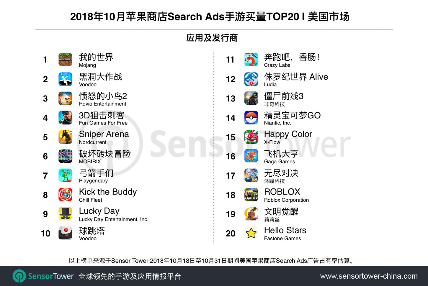 October 2018 Top Game Advertisers on U.S. App Store Search Ads by Share of Voice