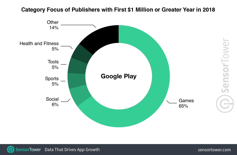 us google play store