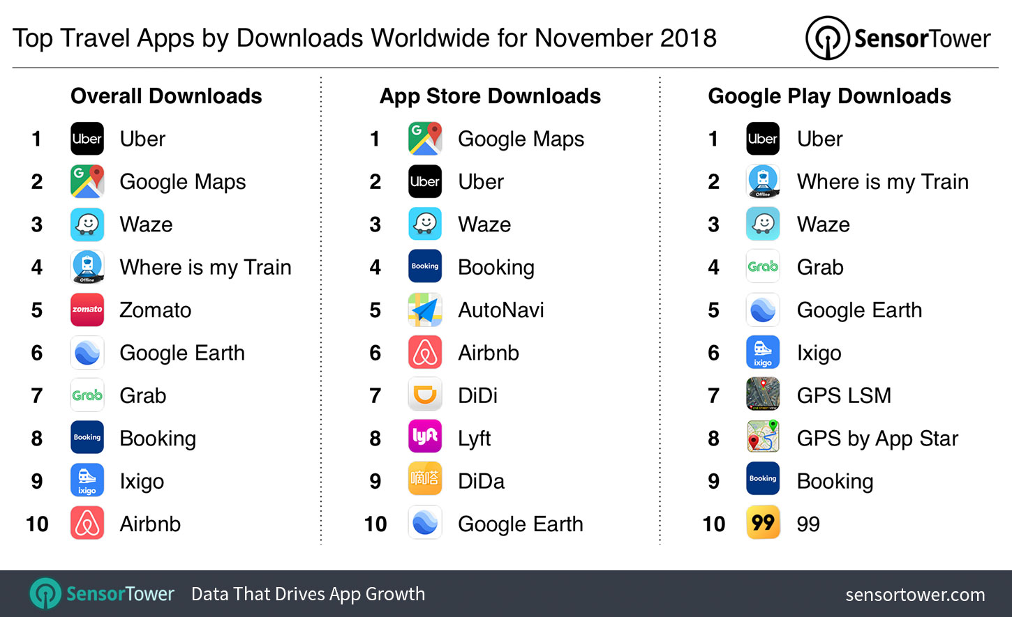 Top Travel Apps by Downloads Worldwide for November 2018