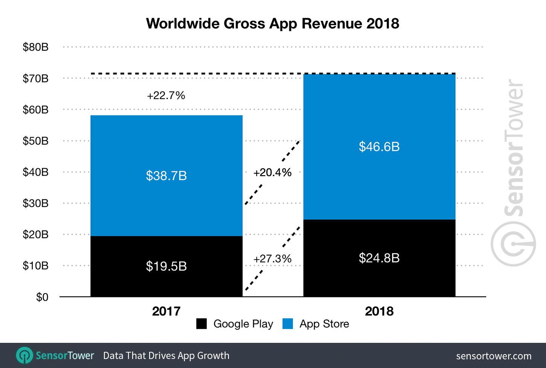2018 Mobile App Revenue