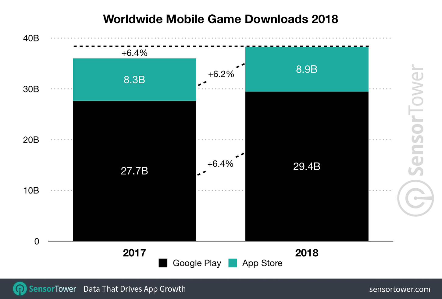 Global App Revenue Grew 23% in 2018 to More Than $71 Billion