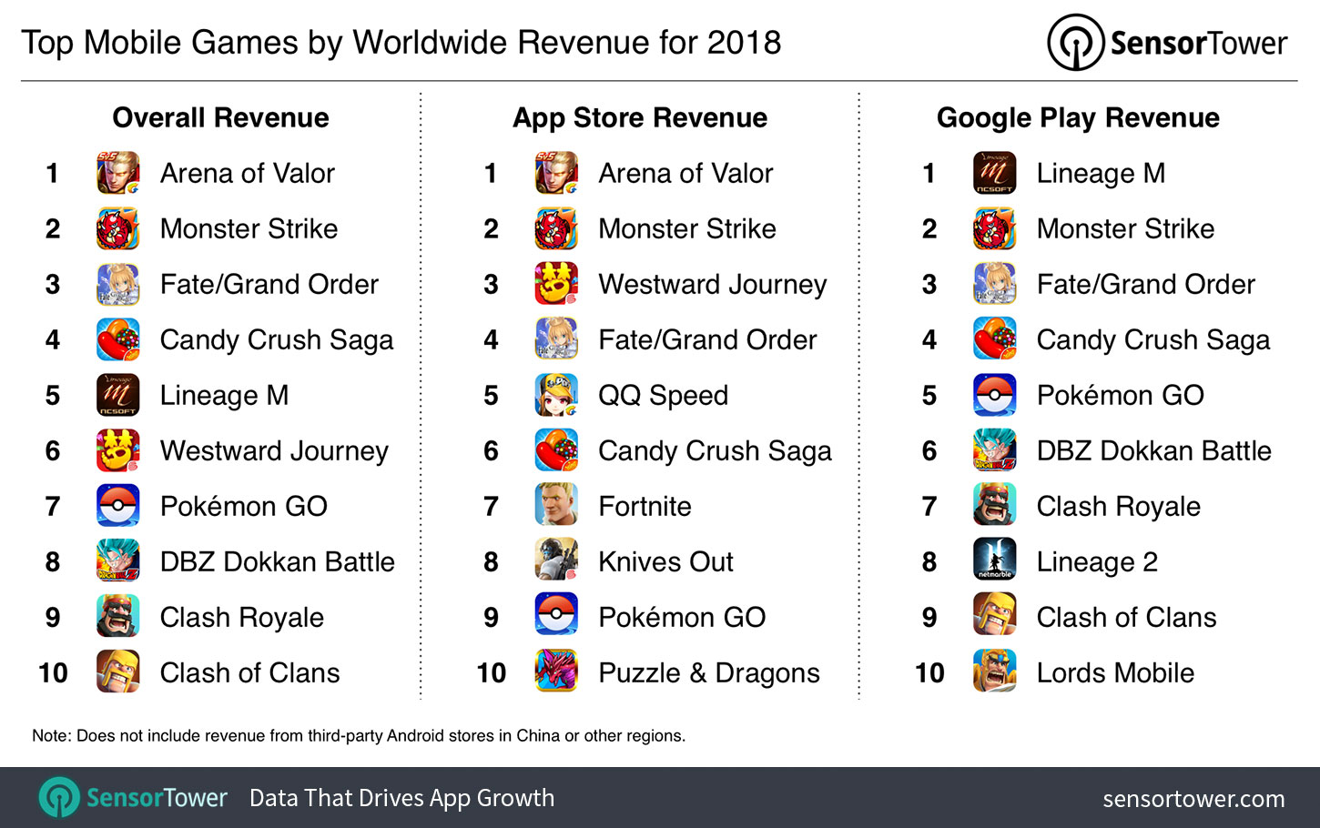 The Top Mobile Apps, Games, and Publishers of 2018: Sensor